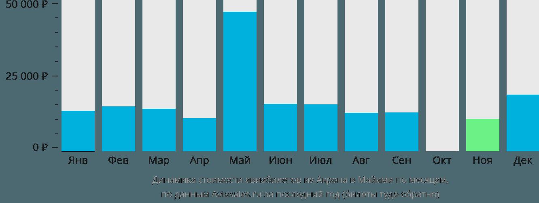 Динамика стоимости авиабилетов из Акрона в Майами по месяцам