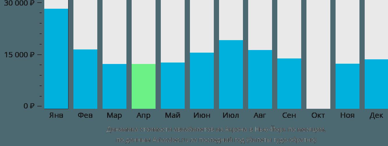 Динамика стоимости авиабилетов из Акрона в Нью-Йорк по месяцам