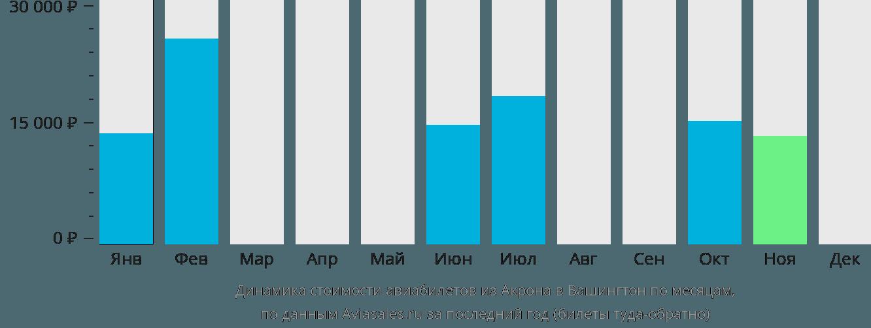 Динамика стоимости авиабилетов из Акрона в Вашингтон по месяцам