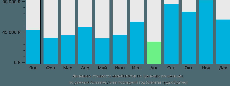 Динамика стоимости авиабилетов из Гуанчжоу по месяцам