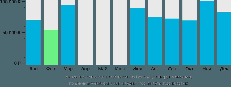 Динамика стоимости авиабилетов из Гуанчжоу в Аккру по месяцам
