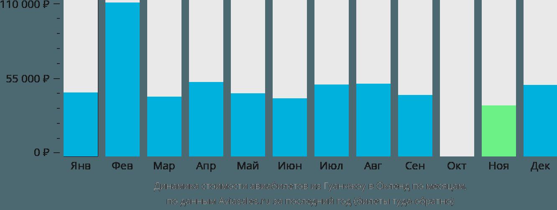 Динамика стоимости авиабилетов из Гуанчжоу в Окленд по месяцам