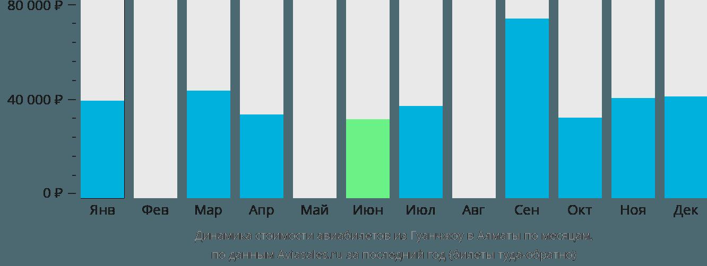 Динамика стоимости авиабилетов из Гуанчжоу в Алматы по месяцам