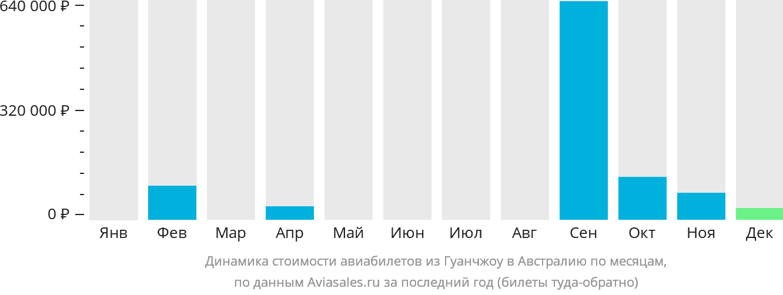 Динамика стоимости авиабилетов из Гуанчжоу в Австралию по месяцам