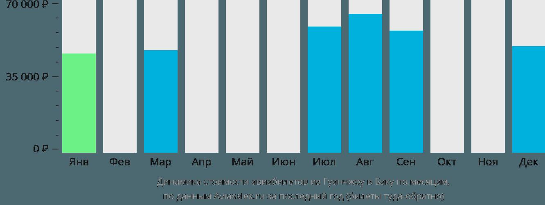 Динамика стоимости авиабилетов из Гуанчжоу в Баку по месяцам