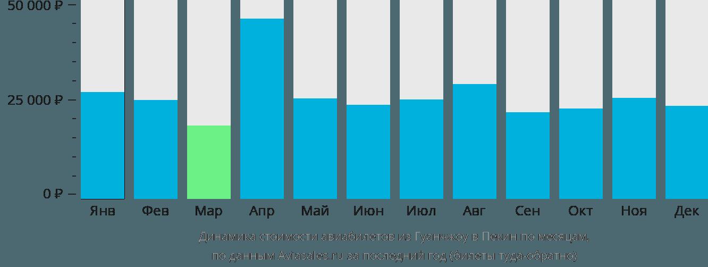 Динамика стоимости авиабилетов из Гуанчжоу в Пекин по месяцам