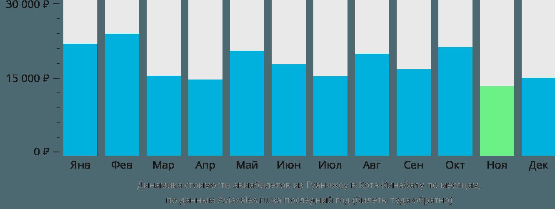 Динамика стоимости авиабилетов из Гуанчжоу в Кота-Кинабалу по месяцам