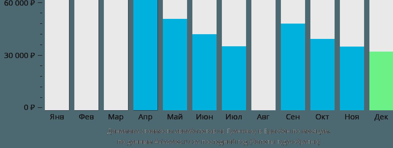 Динамика стоимости авиабилетов из Гуанчжоу в Брисбен по месяцам