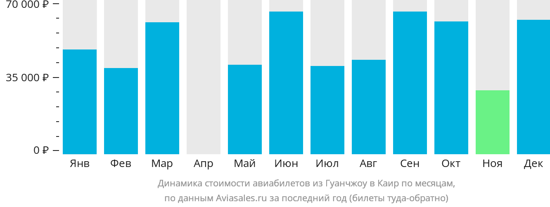 Динамика стоимости авиабилетов из Гуанчжоу в Каир по месяцам