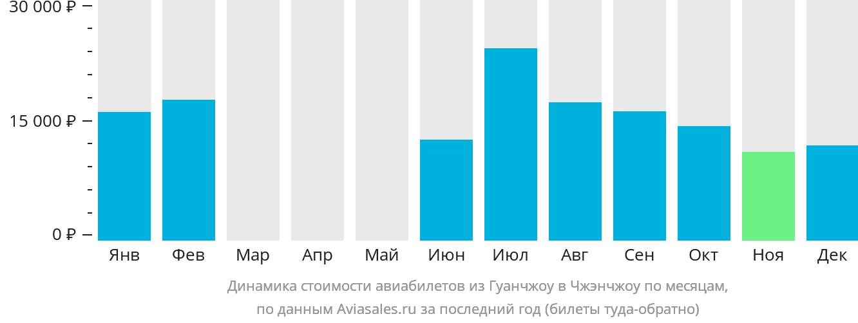 Динамика стоимости авиабилетов из Гуанчжоу в Чжэнчжоу по месяцам