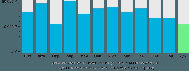 Динамика стоимости авиабилетов из Гуанчжоу в Чунцин по месяцам