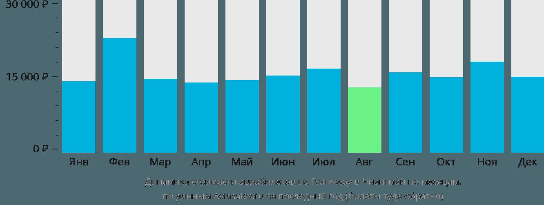 Динамика стоимости авиабилетов из Гуанчжоу в Чиангмай по месяцам