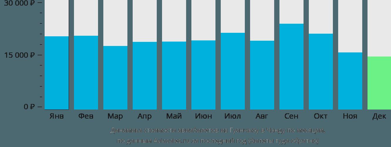 Динамика стоимости авиабилетов из Гуанчжоу в Чэнду по месяцам