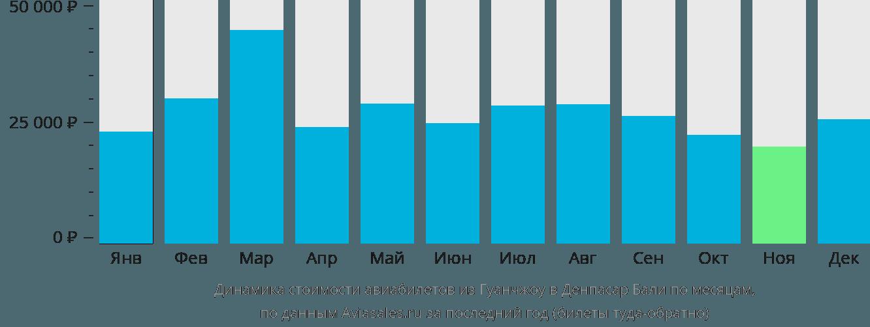 Динамика стоимости авиабилетов из Гуанчжоу в Денпасар Бали по месяцам