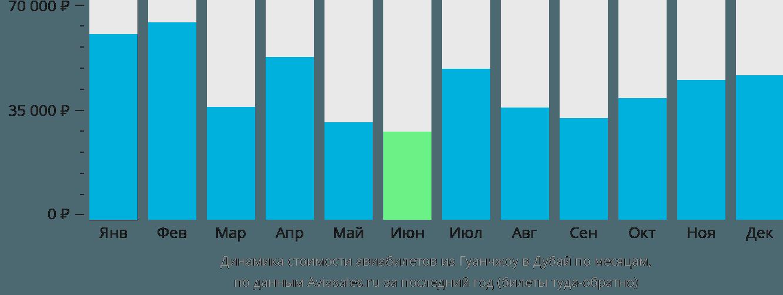 Динамика стоимости авиабилетов из Гуанчжоу в Дубай по месяцам