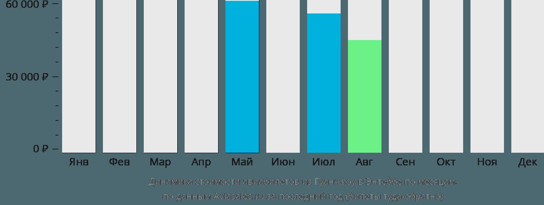 Динамика стоимости авиабилетов из Гуанчжоу в Энтеббе по месяцам