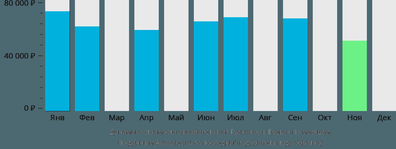 Динамика стоимости авиабилетов из Гуанчжоу в Ереван по месяцам