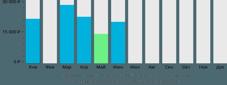 Динамика стоимости авиабилетов из Гуанчжоу в Фучжоу по месяцам