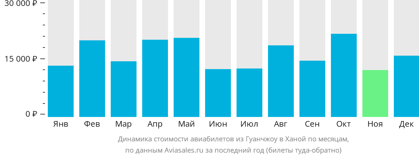 Динамика стоимости авиабилетов из Гуанчжоу в Ханой по месяцам