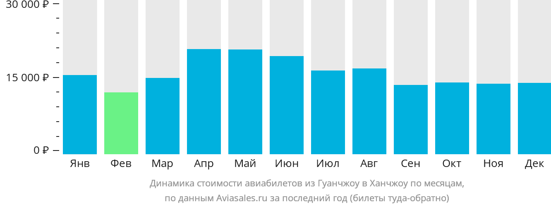 Динамика стоимости авиабилетов из Гуанчжоу в Ханчжоу по месяцам