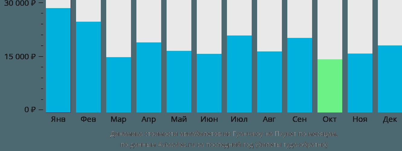 Динамика стоимости авиабилетов из Гуанчжоу на Пхукет по месяцам