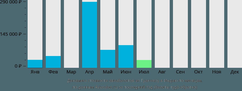 Динамика стоимости авиабилетов из Гуанчжоу в Индию по месяцам