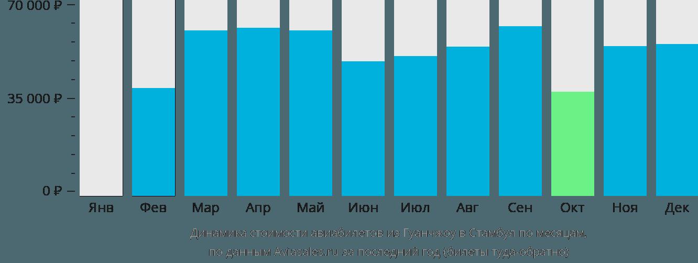 Динамика стоимости авиабилетов из Гуанчжоу в Стамбул по месяцам