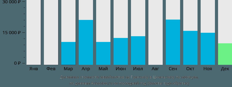 Динамика стоимости авиабилетов из Гуанчжоу в Цюаньчжоу по месяцам