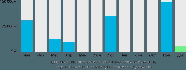Динамика стоимости авиабилетов из Гуанчжоу в Японию по месяцам