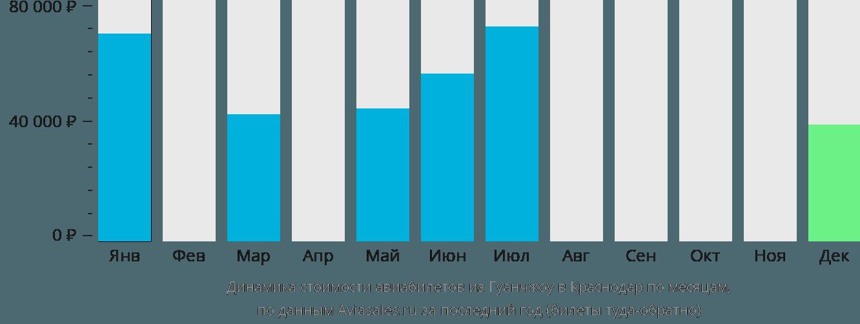Динамика стоимости авиабилетов из Гуанчжоу в Краснодар по месяцам