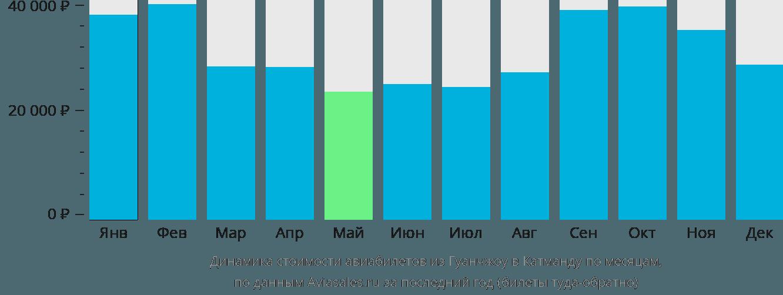 Динамика стоимости авиабилетов из Гуанчжоу в Катманду по месяцам