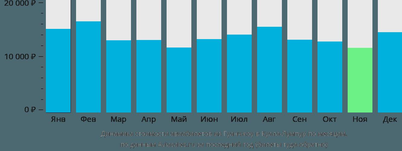 Динамика стоимости авиабилетов из Гуанчжоу в Куала-Лумпур по месяцам