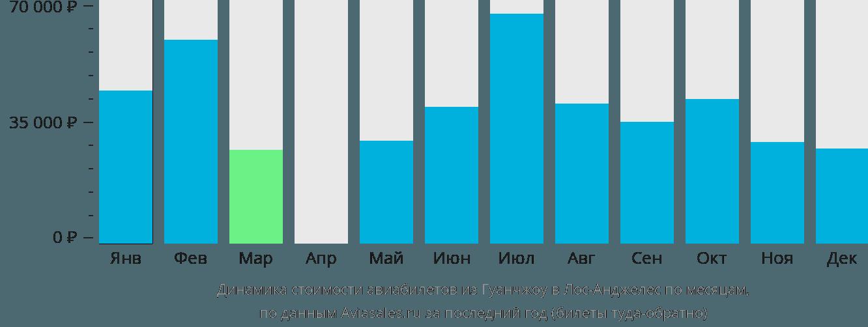 Динамика стоимости авиабилетов из Гуанчжоу в Лос-Анджелес по месяцам