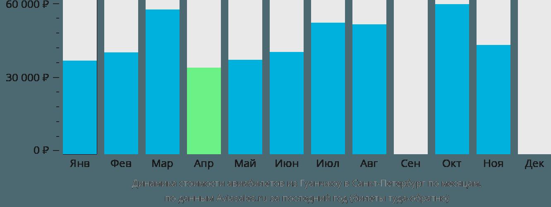 Динамика стоимости авиабилетов из Гуанчжоу в Санкт-Петербург по месяцам