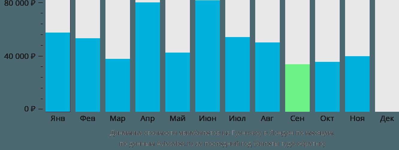 Динамика стоимости авиабилетов из Гуанчжоу в Лондон по месяцам