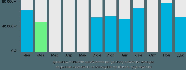 Динамика стоимости авиабилетов из Гуанчжоу в Лагос по месяцам