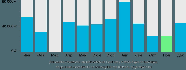 Динамика стоимости авиабилетов из Гуанчжоу в Мельбурн по месяцам
