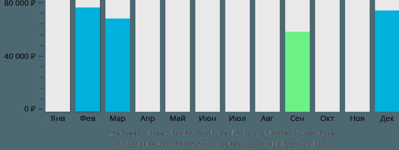 Динамика стоимости авиабилетов из Гуанчжоу в Мехико по месяцам