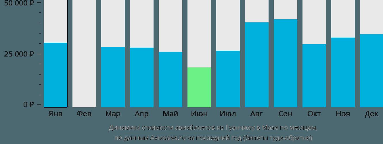 Динамика стоимости авиабилетов из Гуанчжоу в Мале по месяцам