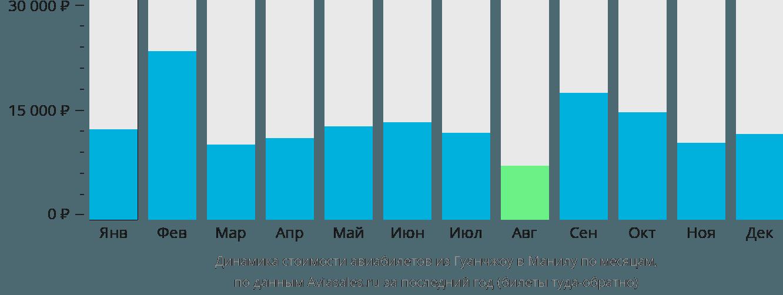 Динамика стоимости авиабилетов из Гуанчжоу в Манилу по месяцам