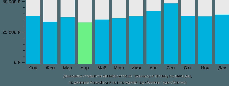 Динамика стоимости авиабилетов из Гуанчжоу в Москву по месяцам