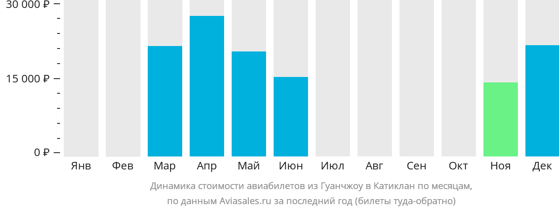 Динамика стоимости авиабилетов из Гуанчжоу в Катиклан по месяцам