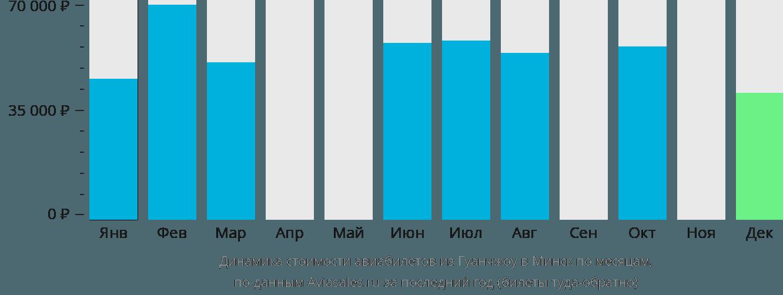 Динамика стоимости авиабилетов из Гуанчжоу в Минск по месяцам