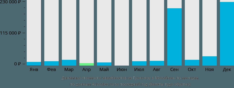 Динамика стоимости авиабилетов из Гуанчжоу в Малайзию по месяцам