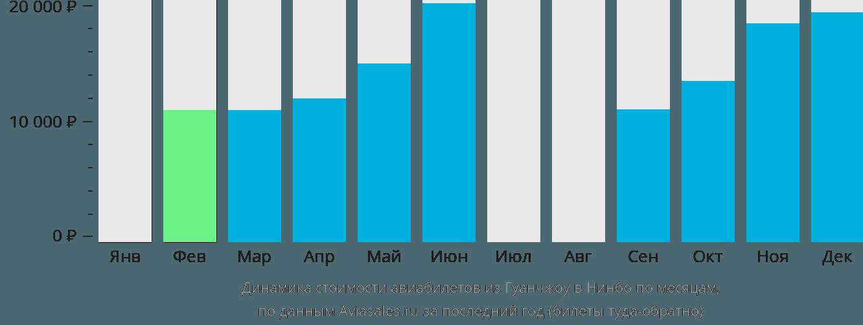 Динамика стоимости авиабилетов из Гуанчжоу в Нинбо по месяцам