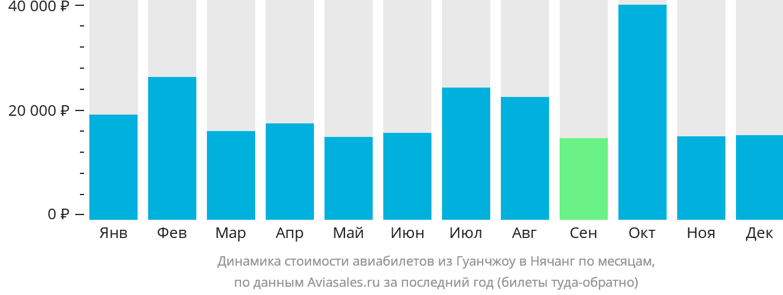 Динамика стоимости авиабилетов из Гуанчжоу в Нячанг по месяцам