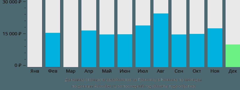Динамика стоимости авиабилетов из Гуанчжоу в Нанкина по месяцам