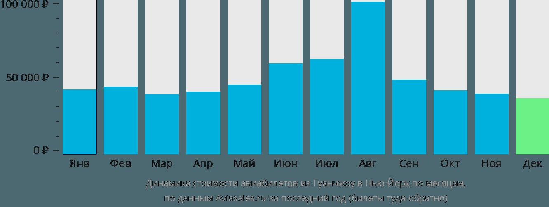 Динамика стоимости авиабилетов из Гуанчжоу в Нью-Йорк по месяцам