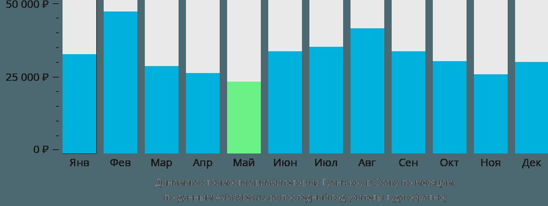 Динамика стоимости авиабилетов из Гуанчжоу в Осаку по месяцам