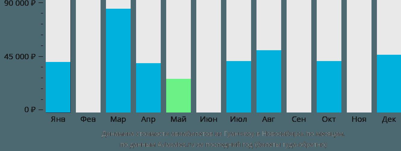Динамика стоимости авиабилетов из Гуанчжоу в Новосибирск по месяцам